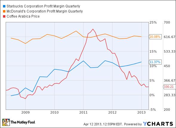 SBUX Profit Margin Quarterly Chart