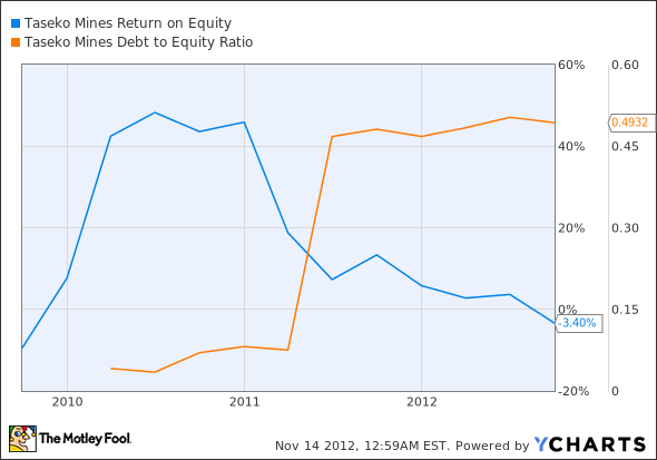 TGB Return on Equity Chart