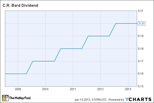 BCR Dividend Chart
