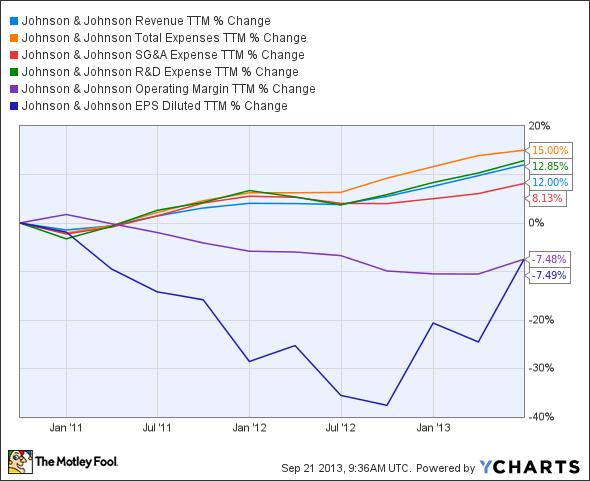 JNJ Revenue TTM Chart