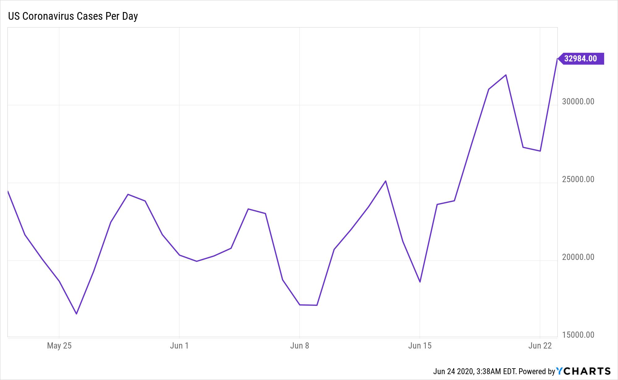 US Coronavirus Cases Per Day Chart