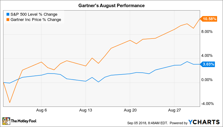 why gartner stock gained 11 in august the motley fool