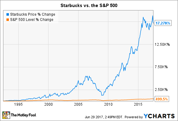 Starbucks Stock Quote Stunning 5 Things You Didn't Know About Starbucks Corporation  The Motley