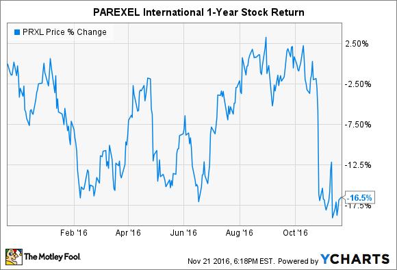 PRXL Chart