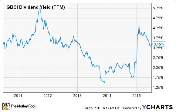 GBCI Dividend Yield (TTM) Chart