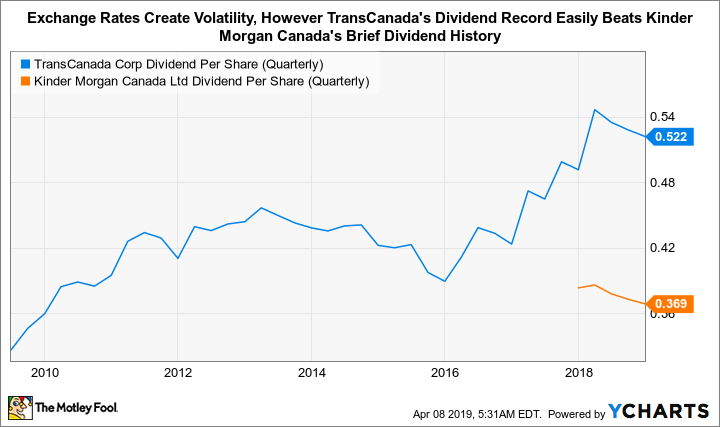 TRP Dividend Per Share (Quarterly) Chart