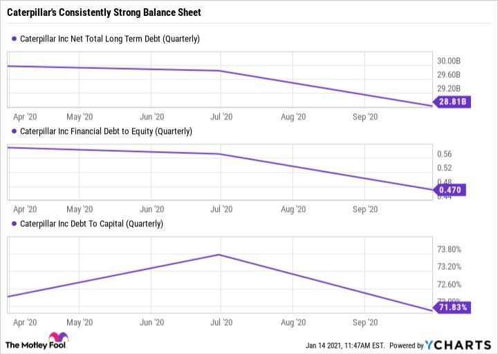 CAT Net Total Long Term Debt (Quarterly) Chart
