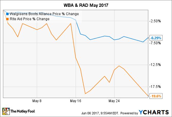 WBA Chart