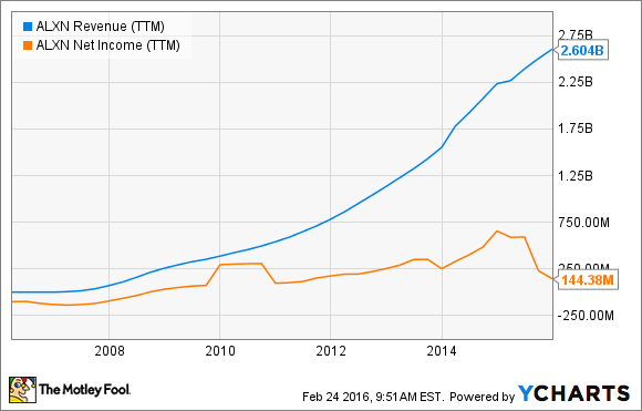 ALXN Revenue (TTM) Chart