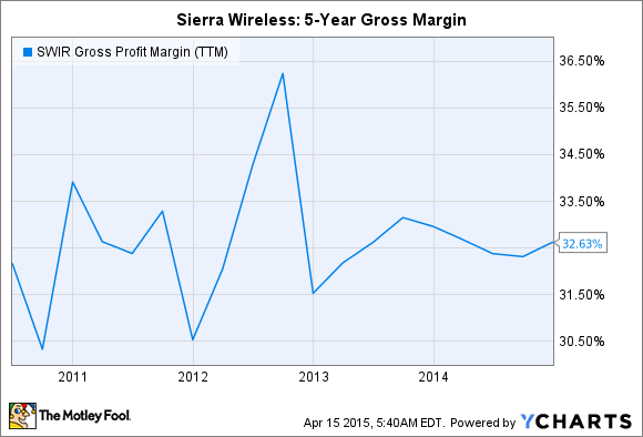 SWIR Gross Profit Margin (TTM) Chart