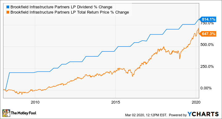 BIP Dividend Chart