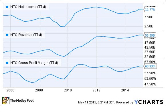 INTC Net Income (TTM) Chart