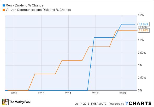 MRK Dividend Chart