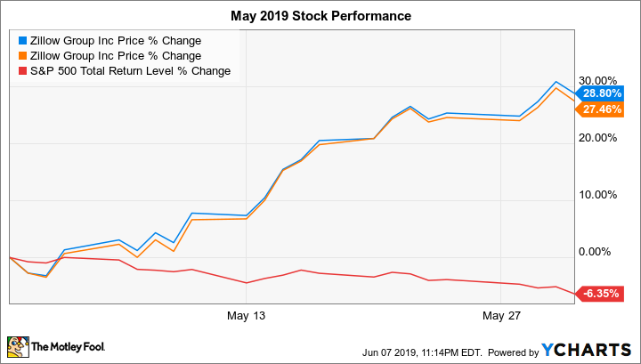 Why Zillow Group Stock Soared 28 In May The Motley Fool