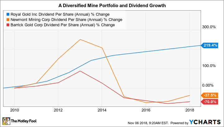 RGLD Dividend Per Share (Annual) Chart