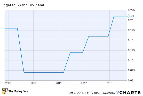 IR Dividend Chart