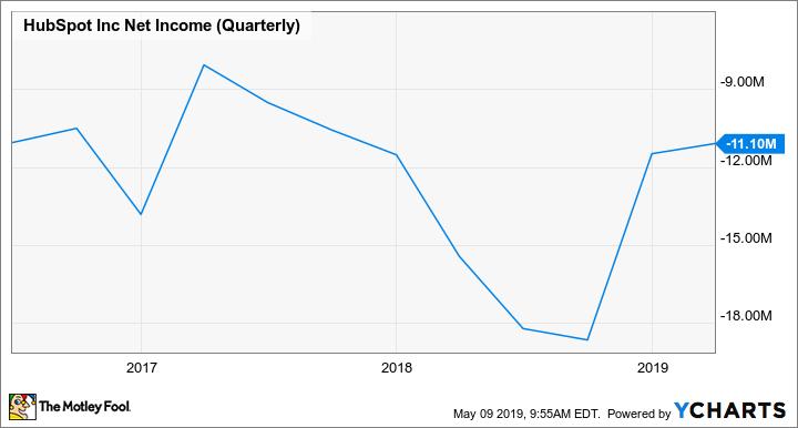 HUBS Net Income (Quarterly) Chart
