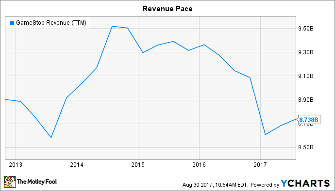 GME Revenue (TTM) Chart