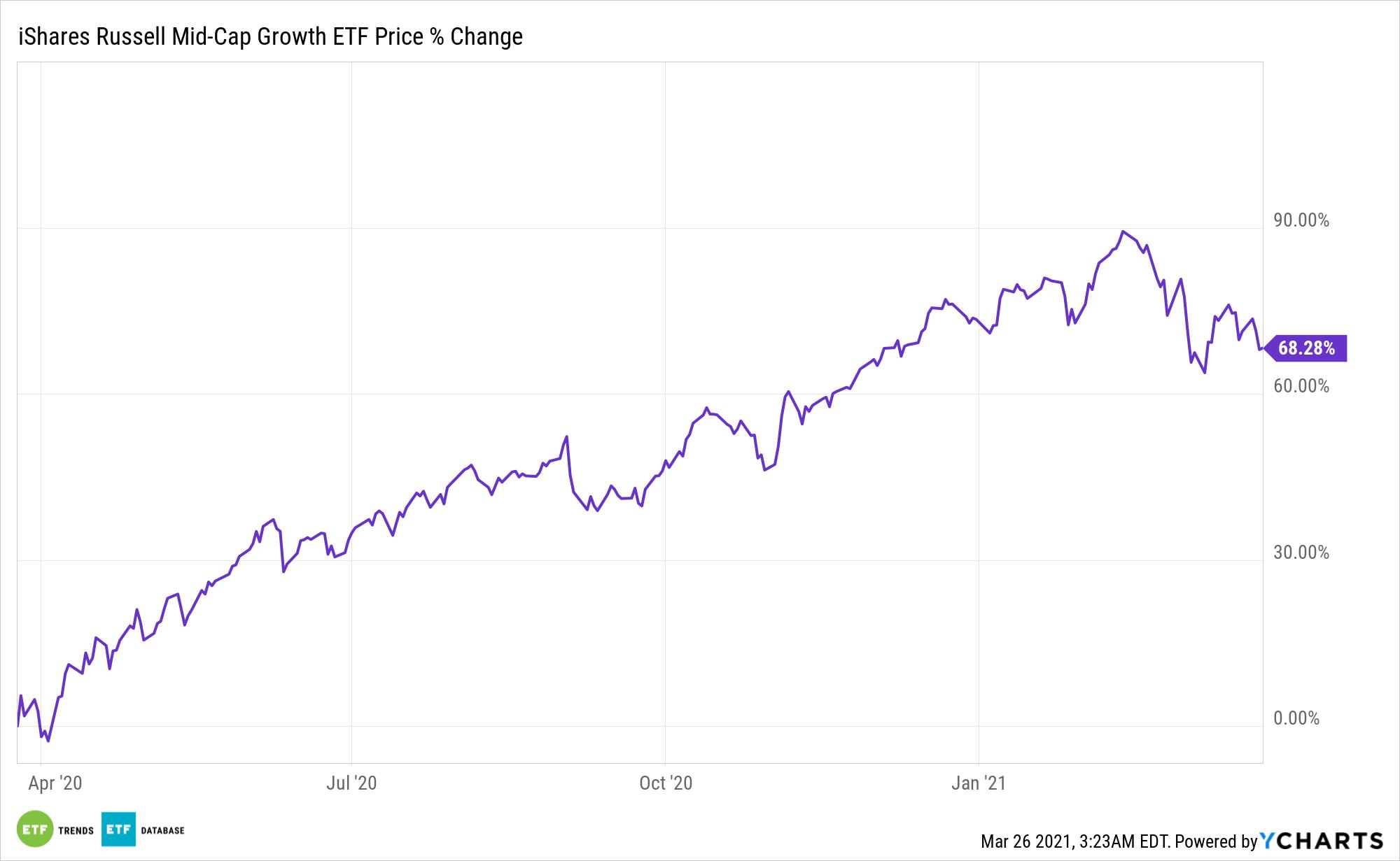 IWP Chart