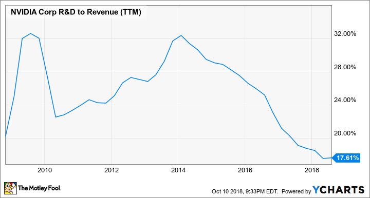 NVDA R&D to Revenue (TTM) Chart