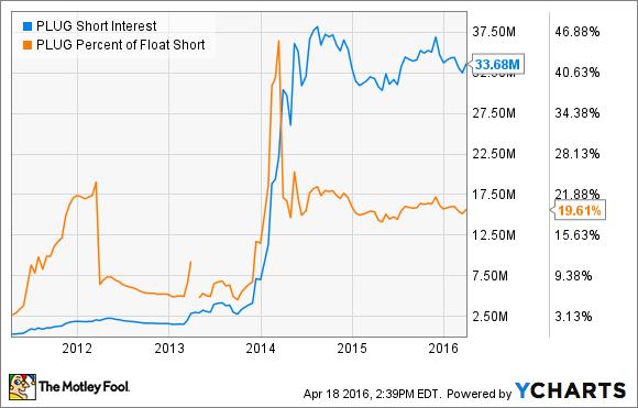 PLUG Short Interest Chart
