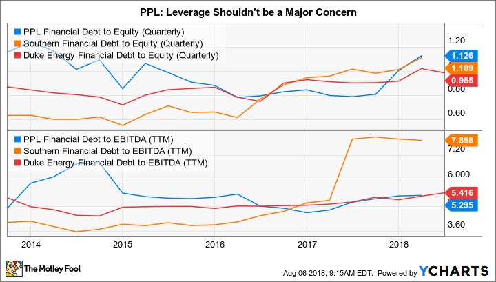 PPL Financial Debt to Equity (Quarterly) Chart