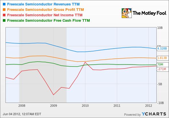 FSL Revenues TTM Chart