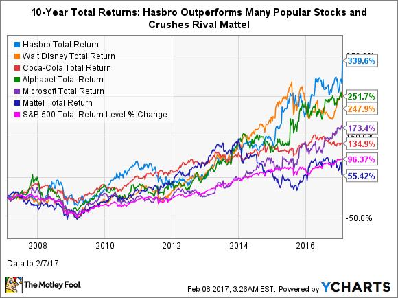 HAS Total Return Price Chart