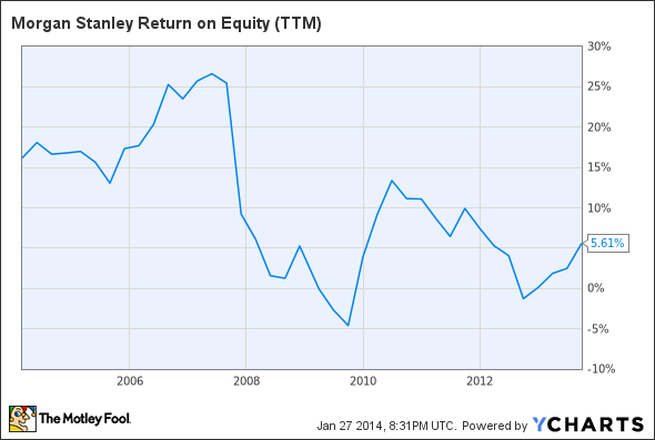 MS Return on Equity (TTM) Chart
