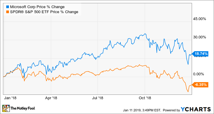 why microsoft stock gained 19  in 2018