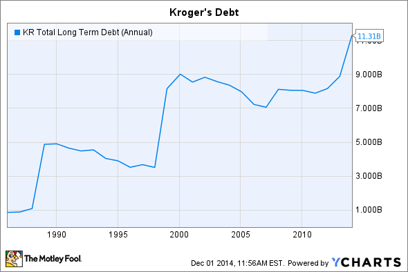 KR Total Long Term Debt (Annual) Chart