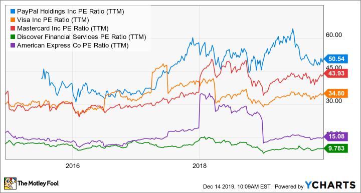 PYPL PE Ratio (TTM) Chart