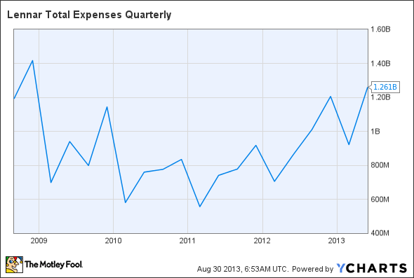 LEN Total Expenses Quarterly Chart