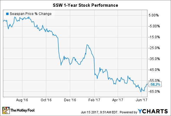 SSW Chart