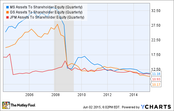 MS Assets To Shareholder Equity (Quarterly) Chart