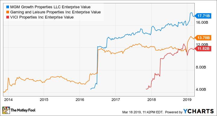 MGP Enterprise Value Chart