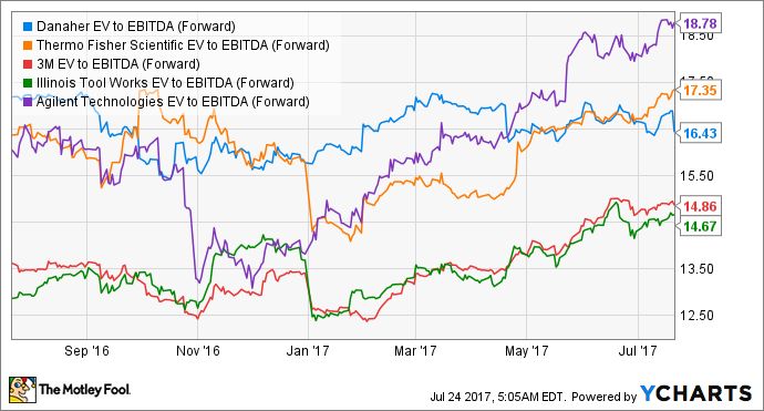 DHR EV to EBITDA (Forward) Chart
