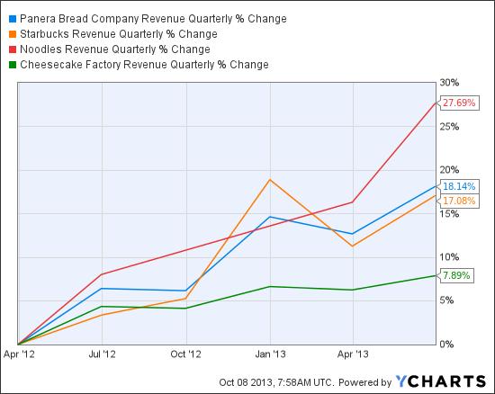 PNRA Revenue Quarterly Chart