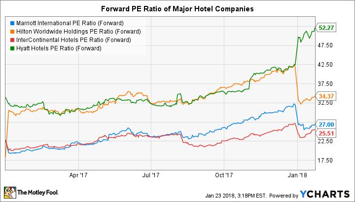 MAR PE Ratio (Forward) Chart