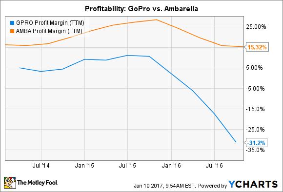 GPRO Profit Margin (TTM) Chart