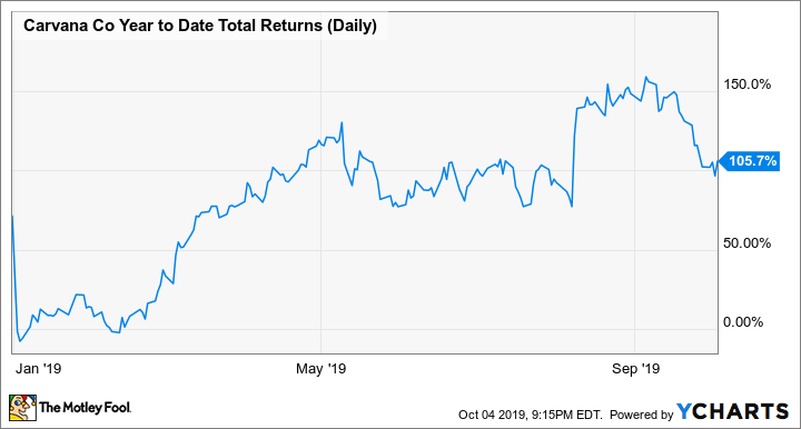 CVNA Year to Date Total Returns (Daily) Chart
