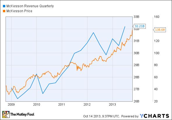 MCK Revenue Quarterly Chart