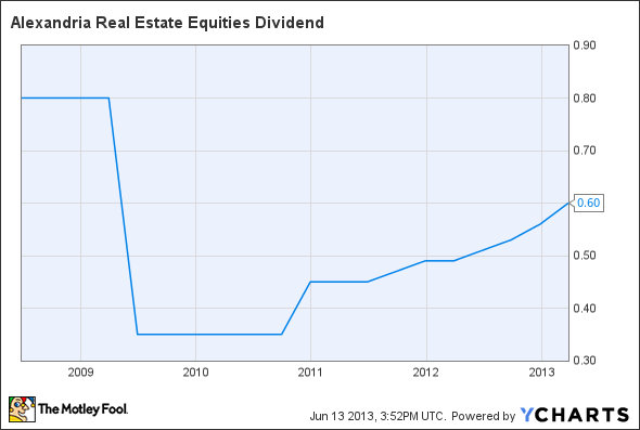 ARE Dividend Chart