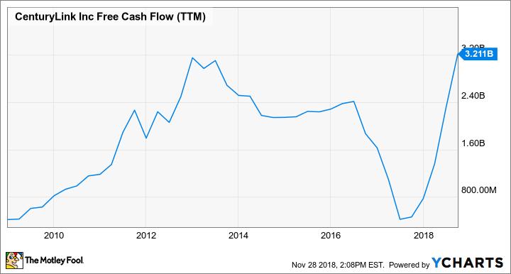 CTL Free Cash Flow (TTM) Chart