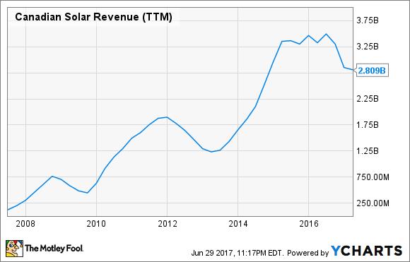 CSIQ Revenue (TTM) Chart