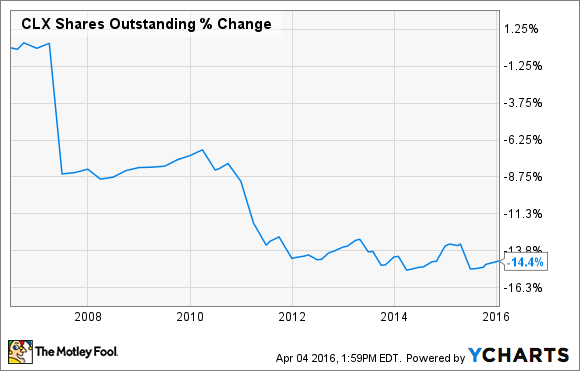 CLX Shares Outstanding Chart