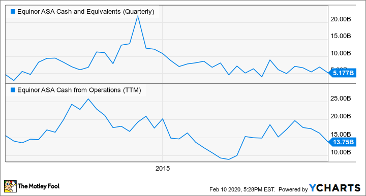 EQNR Cash and Equivalents (Quarterly) Chart