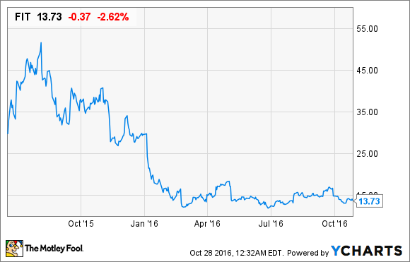 Fitbit Stock Quote Awesome Fitbit Stock History  And What Investors Might Expect Next