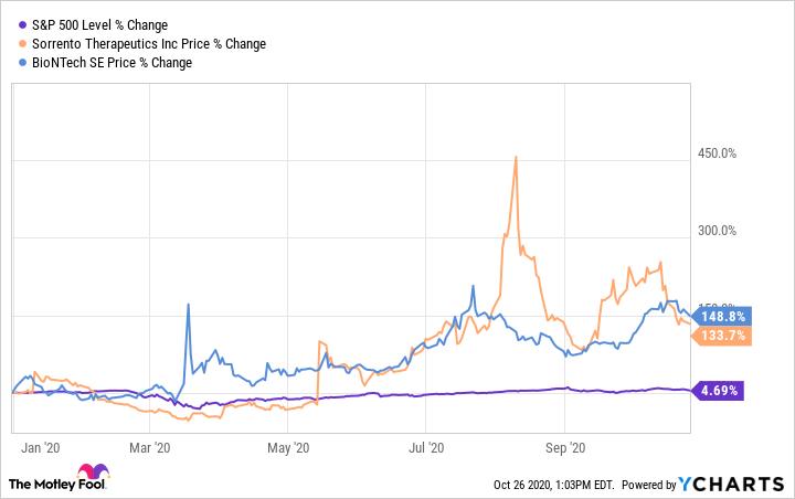 2 Coronavirus Stocks That Will Falter In A Market Crash The Motley Fool