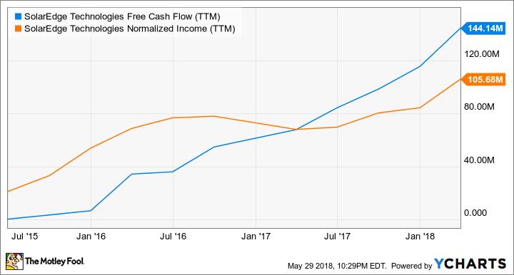 SEDG Free Cash Flow (TTM) Chart